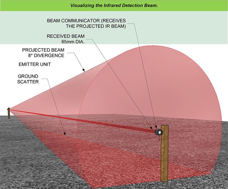 Beam signal range